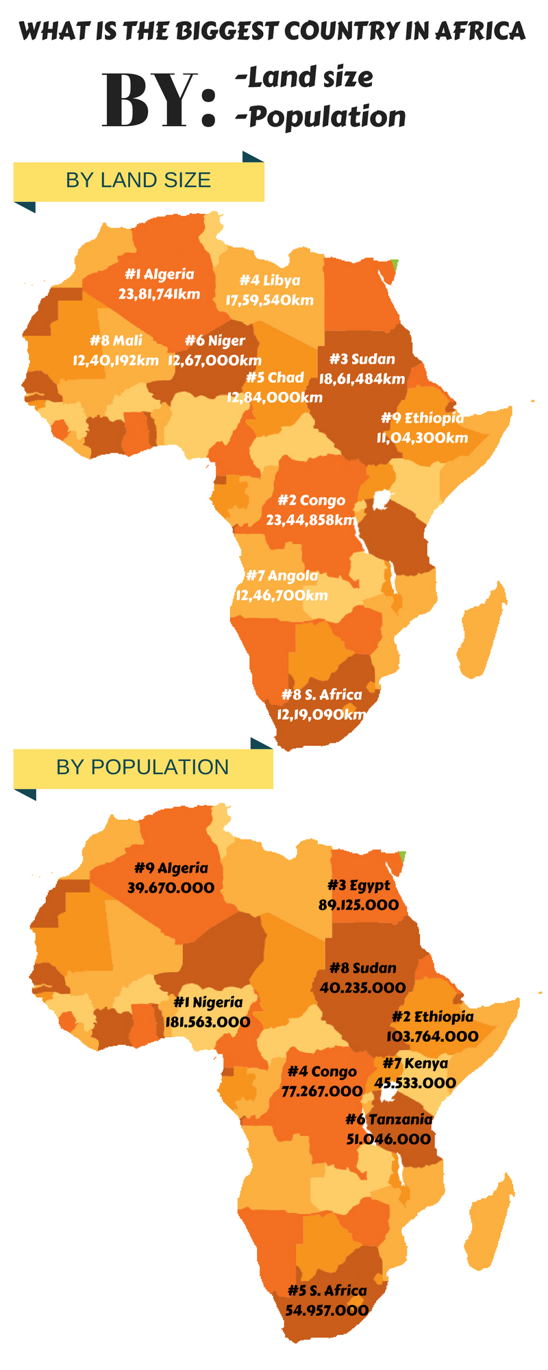 The biggest countries in Africa