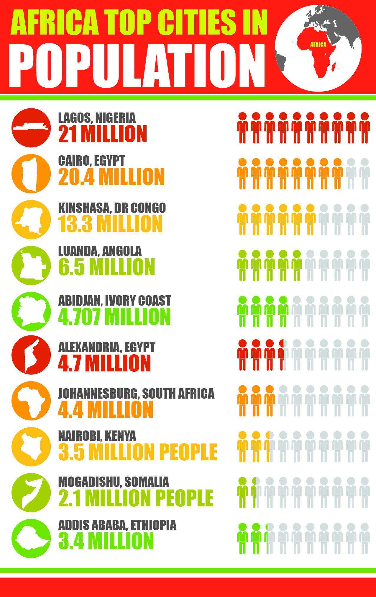 Top 10 cities in Africa by population