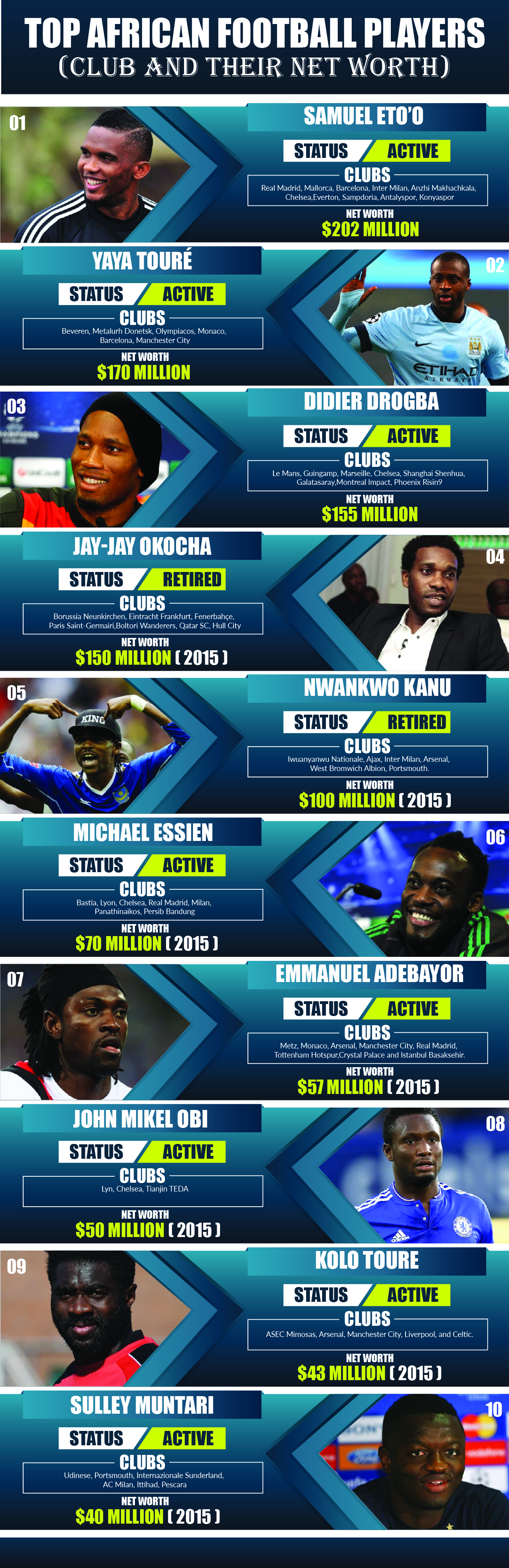 Top African football players