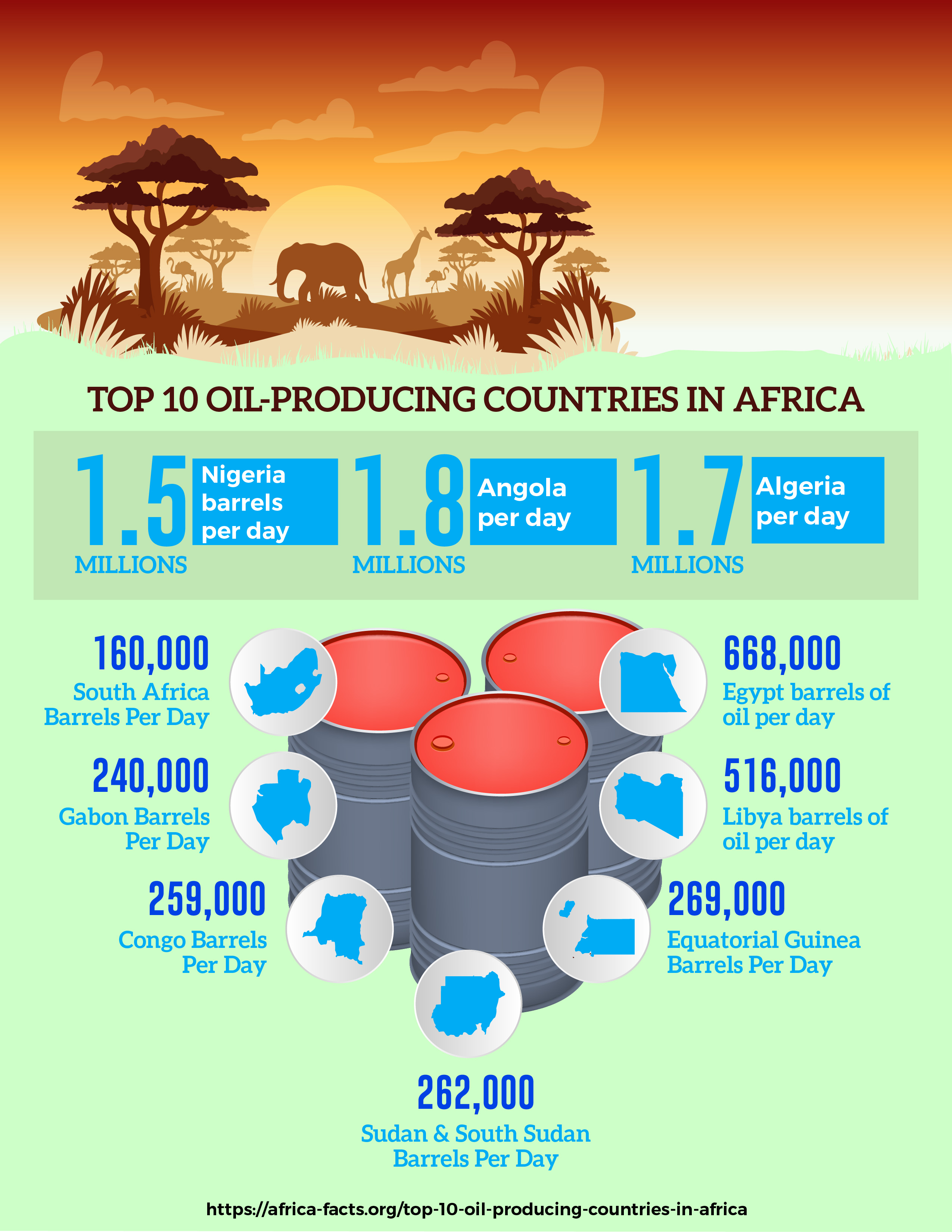Oil Industry Africa