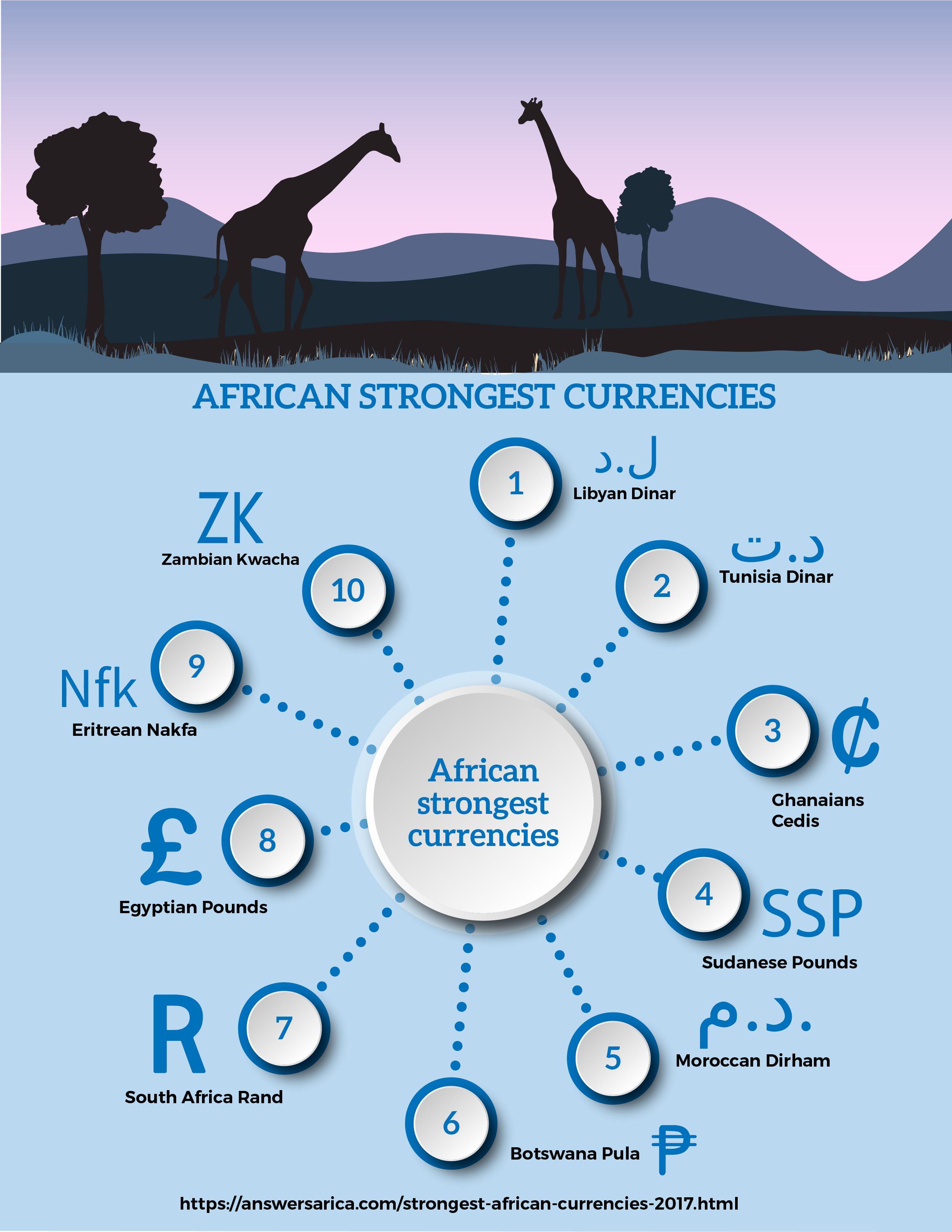 Read African Strongest Currencies