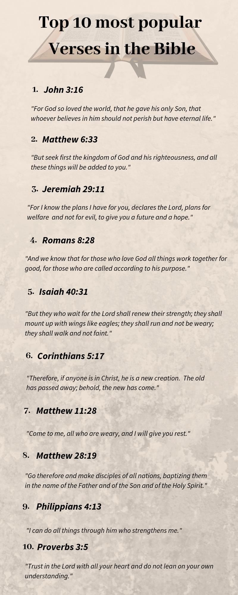 Top Popular Verses in Bible