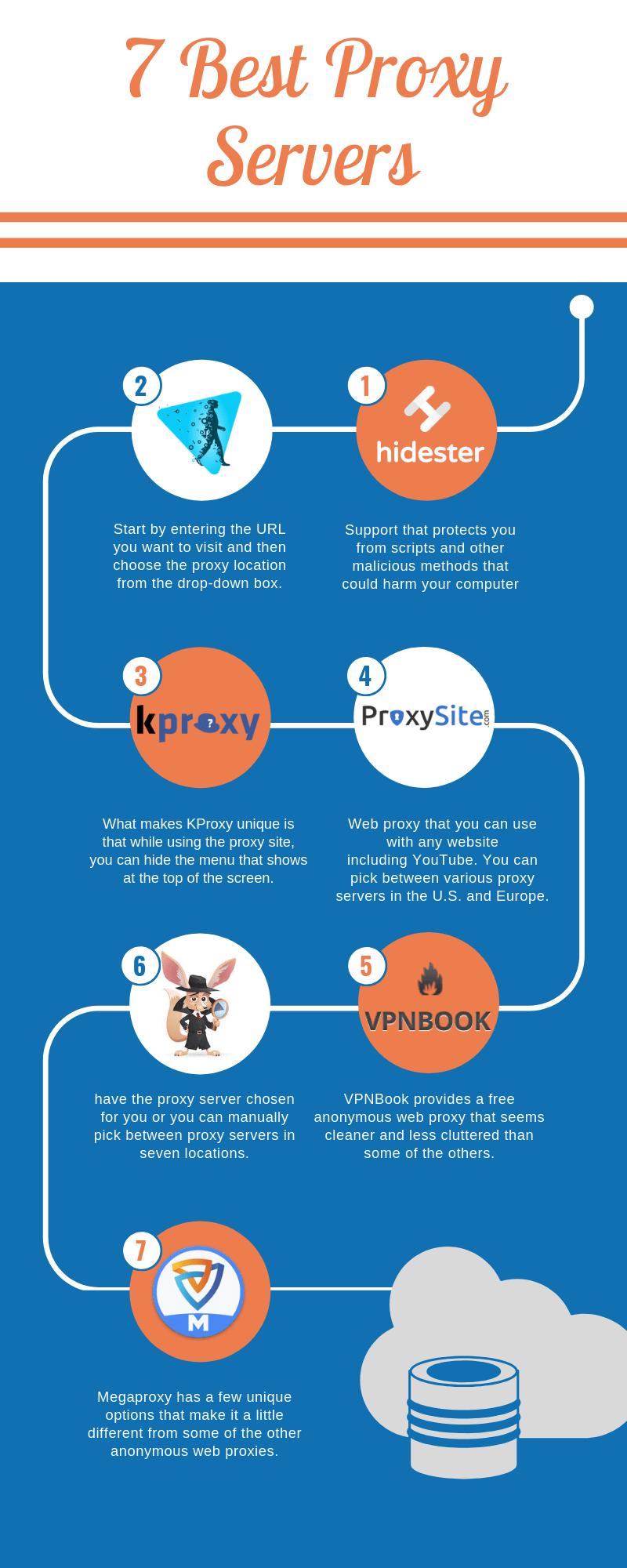 7 Best Proxy Servers