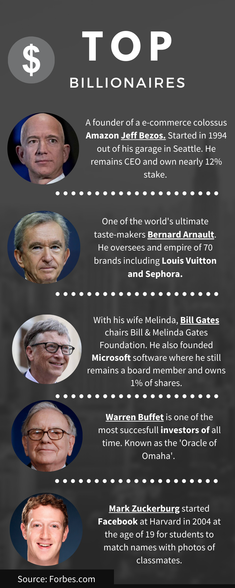 The list of the top billionaires