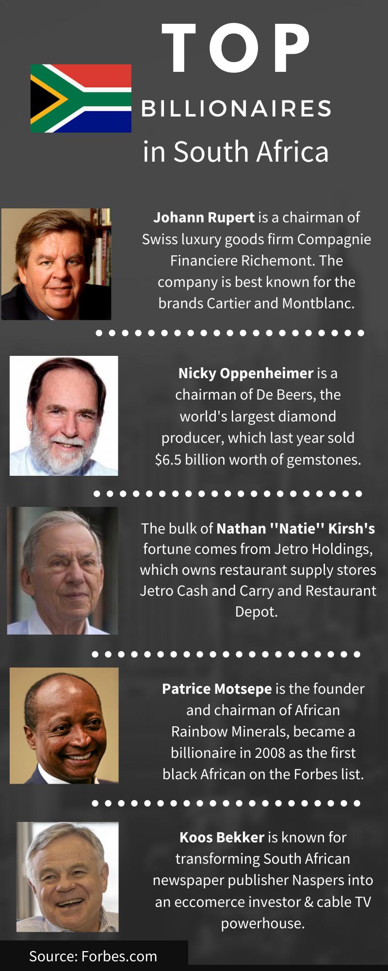 Top ZA billionaires